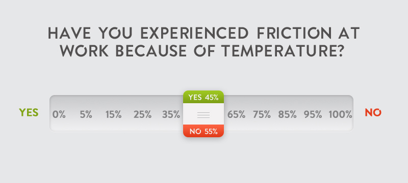 People who have experienced frictino at work because of temperature - visual