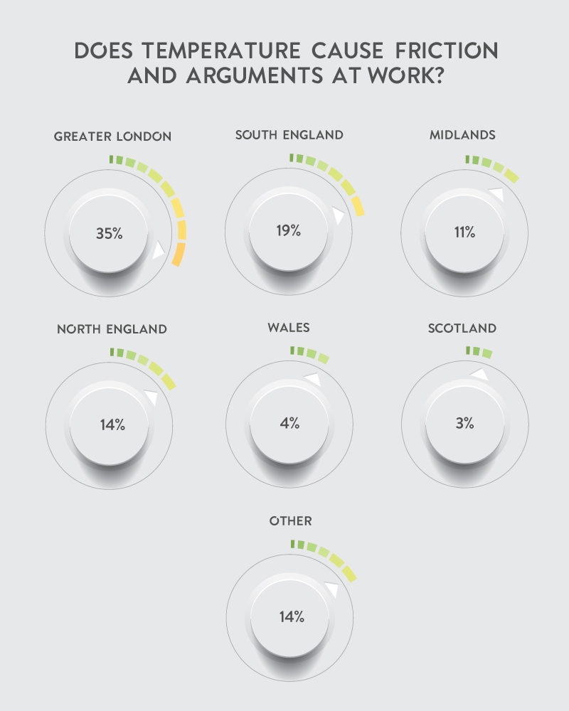 Friction and arguments caused by temperature at work - chart