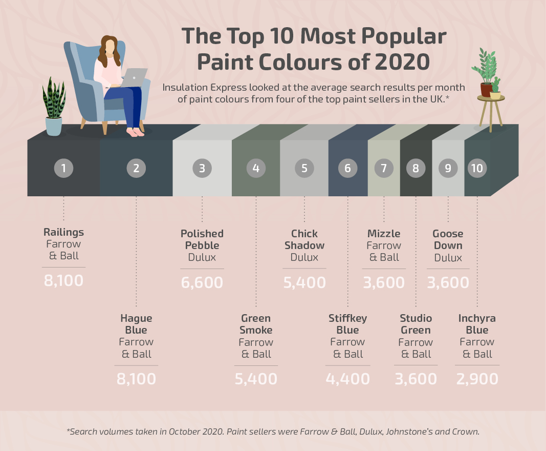 Most Popular Paint Colours of 2020