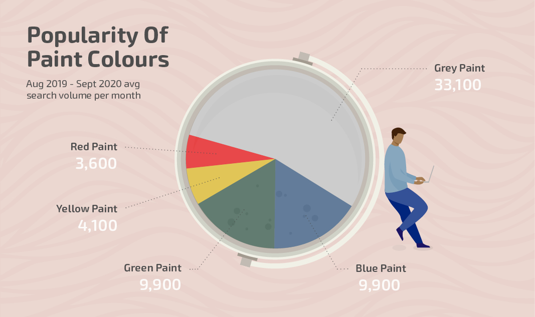 Popularity of Paint Colours