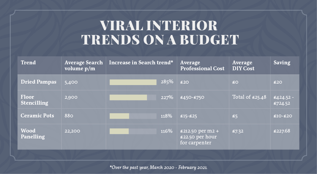 A table showing the savings of doing Viral Interior Trends On A Budget