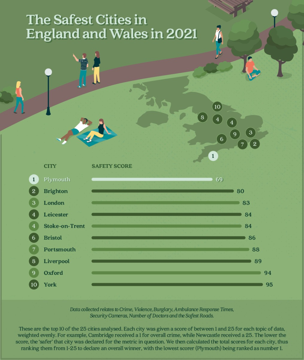 Safest Cities in England and Wales